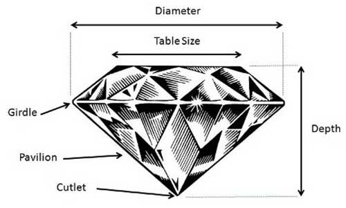 Diamond Symmetry Chart